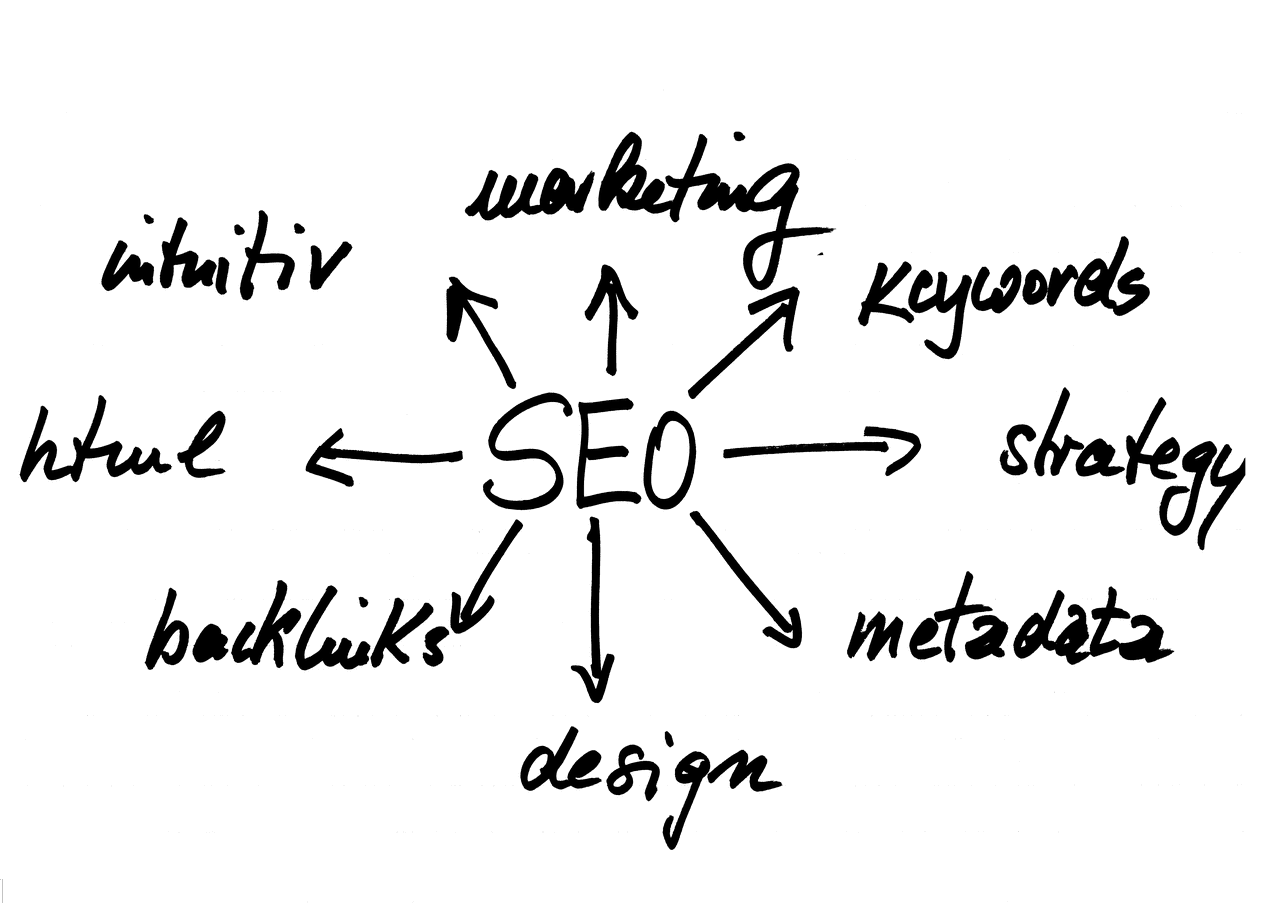 SEO companies in Naples FL